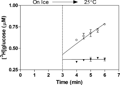 Nonprocessive glucosylation catalyzed by recombinant β-GT. Incorporation of UDP-[ 3 H]glucose after the enzyme was preincubated on ice with 50 μM UDP-[ 3 H]glucose and 1.35 μM 5-hmC DNA. Three minutes after the start of the reaction the mixture was divided into two equal portions, one chased with nonbiotinylated 5-hmC DNA (▼) and the other with an equal volume of water (○) as described in Experimental Procedures . After the chase, both reaction mixtures were incubated at (25 °C) for 1 min and then monitored at 30 s intervals by processing 25 μL of the reaction mixture in duplicate. Measurements were obtained from streptavidin magnetic beads with captured glucosylated [ 3 H]-5-hmC.