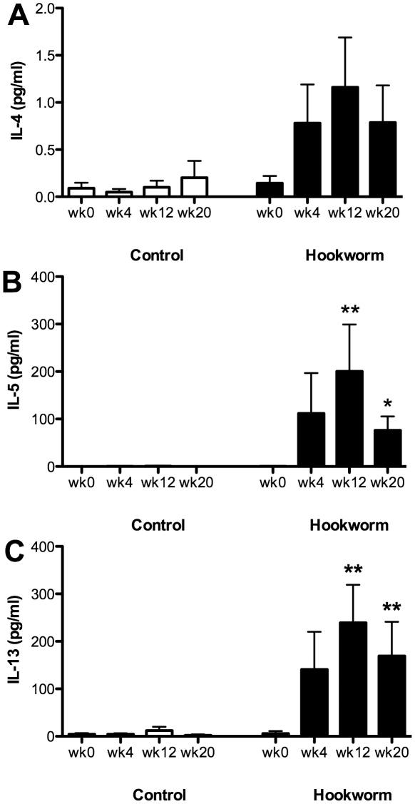 Systemic production of hookworm-specific cytokines. Peripheral blood mononuclear cells were harvested from subjects in Trial 1 and cultured for 120 h at 37°C in either tissue culture medium (MED) or MED containing 10 µg/ml Necator americanus ES products (NaES). Cell supernatants were removed and levels of IL-4 (A), IL-5 (B) and IL-13 (C) determined using a Cytometric Bead Array. Cytokine levels from PBMCs stimulated with just MED alone were subtracted from those stimulated with NaES. Data were analysed by Kruskal-Wallis non-parametric ANOVA, comparing time points at weeks 4, 12 and 20 to week 0 within each group.