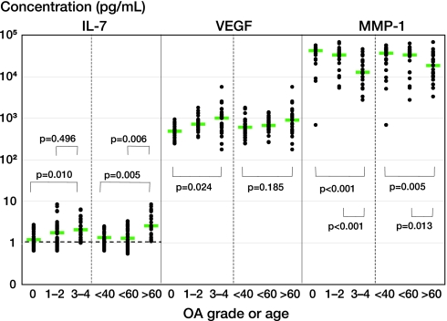 Levels of IL-7, VEGF, and MMP-1 in SF of patients classified into 3 OA-grading groups (grade 0, grade 1 or 2, and grade 3 or 4) or 3 age groups (