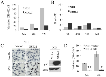 Nutlin-3 induces a p53-dependent growth arrest in NIH3T3 cells that is bypassed by PyLT expression. (A–B) Flow cytometry analysis of NIH or NIHLT populations treated with nutlin-3 (5 µM) demonstrate that nutlin-3 induces a growth arrest in NIH cells, but not in NIHLT cells. Results presented are from one representative experiment (A) Cell cycle arrest was represented by the variation of ratio of arrested cells (G1+G2 phases) over proliferating cells (S phase) in treated cells versus untreated controls. (B) No variation of the percentage of cells in Sub-G1 phase, representing cell death, was observed after nutlin-3 treatment. (C–D) The use of a p53 inhibitor peptide (GSE22) validates the p53-dependence of the growth arrest induced by Nuclin-3. (C) High efficiency of infection and functionality of the GSE22 peptide were demonstrated by the accumulation of non-functional p53 in the nucleus by immunocytochemistry detecting p53 in NIH transduced with GSE22 or control vector. The stabilization of non-functional p53 was also seen in Western blots of the corresponding infected cells. (D) FACS analysis on NIH transduced with GSE22 or vector with nutlin-3 treatment (* P