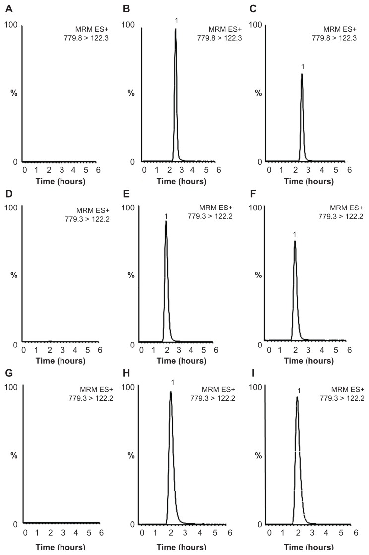 Typical liquid chromatography tandem mass spectrometry images of vinorelbine. ( A ) Blank plasma sample, ( B ) blank plasma spiked vinorelbine sample (200 ng/mL), ( C ) real plasma sample (156 ng/mL, t = 24 hours), ( D ) blank liver sample, ( E ) blank liver spiked vinorelbine sample (200 ng/mL), ( F ) real liver sample (141 ng/mL, t = 4 hours), ( G ) blank spleen sample, ( H ) blank spleen spiked vinorelbine sample (500 ng/mL), ( I ) real spleen sample (424 ng/mL, t = 1 hour). Note: The maximal signal intensities for plasma, liver and spleen samples were 9.0 × e5, 1.3 × e6, and 8.5 × e5, respectively.