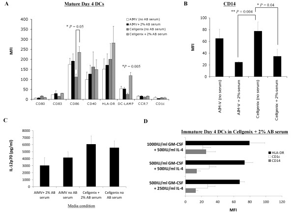 Comparison of the phenotype and IL-12p70 production of mature HOCl-oxidized lysate-loaded DCs generated in human AB serum-free or serum-containing AIM-V and CellGenix DC media, and supplementation with different concentrations of GM-CSF and IL-4 . (A-B) DCs cultured in CellGenix DC media containing 2% human AB serum displayed a desirable phenotype with the highest level of DC-LAMP (* P = 0.005; one-way ANOVA) when compared to DCs cultured in other media conditions, and significantly higher CD86 (* P = 0.05) and lower CD14 (* P = 0.04) when compared to DCs cultured in serum-free CellGenix DC media. (C) DCs generated in CellGenix DC media plus 2% human AB serum produced slightly, though not significantly, higher amount of IL-12p70 compared to DCs generated in other media conditions ( P = 0.2; one-way ANOVA). (D) 500 IU/ml recombinant GM-CSF and 250 IU/ml recombinant IL-4 were sufficient concentrations for generating a favorable immature DC phenotype with low CD14, and intermediate HLA-DR and CD1c. All the data presented were the mean of 6 independent experiments (i.e. DCs from 6 different individuals) in research-scale cultures in Nunclon™Δ Surface T25 cm 2 flasks ± standard error of the mean (SEM). P values were determined with unpaired Student's t test unless otherwise stated. * denoted that P values were significant.