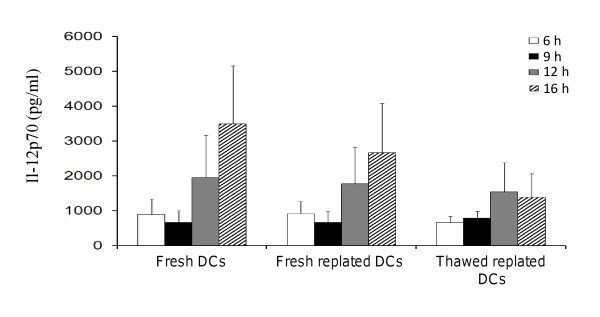 Time-course of IL-12p70 production by DCs . IL-12p70 was detected from fresh DCs from 6 h post LPS and IFN-γ stimulation and peaked at 16 h. Fresh replated DCs and thawed replated DCs continued to produce IL-12p70 albeit at a lower level than fresh DCs. Data were the mean of 3 independent experiments (i.e. DCs from 3 different individuals) in duplicates in research-scale <t>Nunclon™Δ</t> Surface <t>T25</t> cm 2 flasks ± SEM. IL-12p70 concentration is expressed as pg/ml.