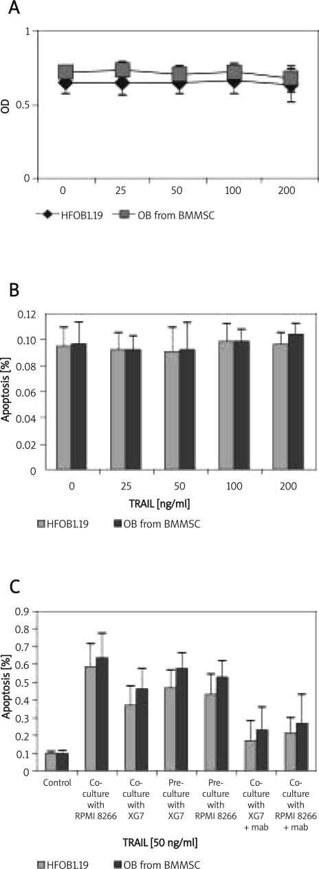 The OBs induced from BMMSCs or human osteoblast cell line HFOB1.19 grew well in medium containing rhTRAIL and were not sensitive to rhTRAIL induced apoptosis in vitr o as MTT assays or flow cytometry using the annexin V/PI binding assay (A and B). The percentage of apoptosis increased significantly whether the OBs or HFOB1.19 were precultured or co-cultured with XG7/RPMI 8266 MM cells, but the proportion of apoptosis decreased significantly when anti-TRAIL-R2 mab were added to the cultured (C)