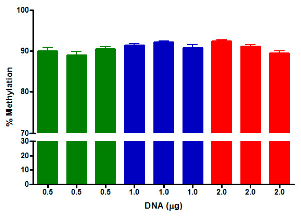 Relationship between the starting amount of genomic DNA used for bisulfite conversion and percent methylation . Column-purified BSC DNA was diluted to 1 ng/μL and used as a DNA template for HRM analysis for LINE-1 methylation. Values are expressed as mean percent ± S.D.
