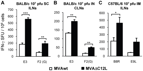 Analysis of the immune response generated in local draining lymph nodes (LNs) to the site of immunization. Groups of four mice were immunized as indicated in the bar charts with 10 7 pfu of MVAwt (white bars) or MVAΔC12L (black bars) and seven dpi specific T-cell responses against the indicated peptides were evaluated in the regional draining LNs to the different immunization routes as depicted in the Figure. The magnitude of the response was measured by IFN-γ Elispot assay after 24 hr stimulation. Background (RPMI control) subtracted data are depicted as mean IFN-γ spot forming units (SFU) per 10 6 cells ± SD. SC: subcutaneous; IN: intranasal; IM: intramuscular; ILN: inguinal lymph nodes; CLN: cervical lymph nodes. Statistically significant differences: *p