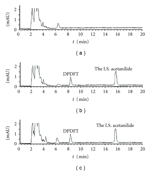 Chromatograms of DPDFT in plasma sample. Separation was performed using Waters <t>2695</t> <t>HPLC</t> system. The mobile phase consisted of phosphoric acid in water (solvent A)/methanol (solvent B) (30 : 70, V/V, pH 3.0) using Diamonsil C 18 column at 25°C with a flow rate of 0.8 mL·min −1 . (a) Blank plasma; (b) blank plasma spiked with DPDFT (3 μ g·mL −1 ) and the I.S. (8 μ g·mL −1 ); (c) blood sample containing DPDFT (2.4 μ g·mL −1 ) collected at 3 min after administration of DPDFT (15 mg·kg −1 , i.v.).