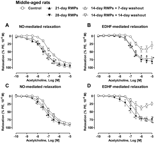 The RWPs-induced Improvement of endothelial dysfunction in the mesenteric artery persists after 7 and 14-day washout periods. Middle-aged rats (46-week old) received RWPs (100 mg/kg/day) in the drinking water for either 21 days or 14 days followed by a 7-day washout period (a, b), and for 28 days or 14 days followed by a 14-day washout period (c, d). NO-mediated relaxations were determined in rings contracted with phenylephrine (1 µM) in the presence of indomethacin (10 µM) and charybdotoxin (CTX, 100 nM) plus apamin (APA, 100 nM) to inhibit the participation of prostanoids and EDHF, respectively (a, c). EDHF-mediated relaxations were recorded in the presence of indomethacin (10 µM) and N ω -nitro-L-arginine (L-NA, 300 µM) to rule out the participation of prostanoids and NO, respectively (b, d). Results are shown as means ± SEM of 5 to 6 rats. * P