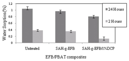 Effects of chemical treatments on water absorption of PBAT/EFB biocomposite.