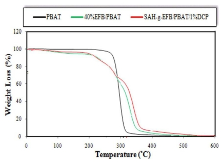 Effect of SAH modification on thermal degradation rate of <t>PBAT/EFB</t> <t>biocomposites</t> (TG thermograms).