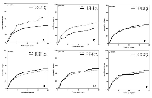 Relapses over time related with expression of <t>MIC-AB</t> (A), <t>ULBP-1</t> (B), ULBP-2 (C), ULBP-3 (D), ULBP-4 (E), and ULBP-5 (F) . X-axis represents patient follow-up in years; Y-axis represents cumulative relapses in %. Log-rank p-values are shown in each graph. Only expression of MIC-AB and ULBP-2 resulted in statistically significantly favorable relapse-free period (RFP).