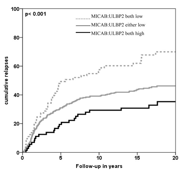 Relapses over time related with combined expression of MIC-AB and ULBP-2 . X-axis represents patient follow-up in years; Y-axis represents cumulative relapses in %. Log-rank p-values are shown in the graph. Combined low expression of MIC-AB and ULBP-2 resulted in the worst outcome of patients concerning relapse-free period (RFP); while combined high expression of both ligands resulted in the most favorable outcome of patients.