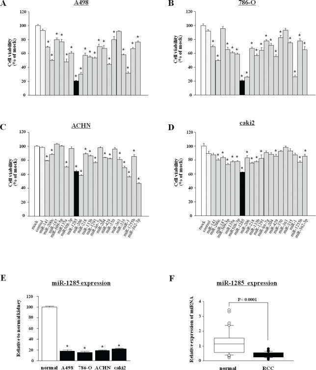 Screening of tumor suppressive microRNAs in RCC (A-D) Effect of cell proliferation determined by XTT assays using mature miRNAs ( miR-141 , miR-200c , miR-187 , miR-509-5p , miR-135a, miR-508-3p, miR-1285, miR-206, miR-218, miR-133b, miR-1291, let-7g *, miR-204, miR-429, miR-370, miR-363, miR-335, miR-1, miR-1255b , and miR-362-3p ) after 72 h transfection of RCC cell lines (A498, 786-O, ACHN and caki2). *P