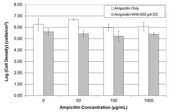 Effects of ampicillin on biofilms of B. subtilis 1500 . Biofilms were treated with varying concentrations of ampicillin and 500 μA total DC (83 μA/cm 2 ) concurrently for 15 min at 37°C.