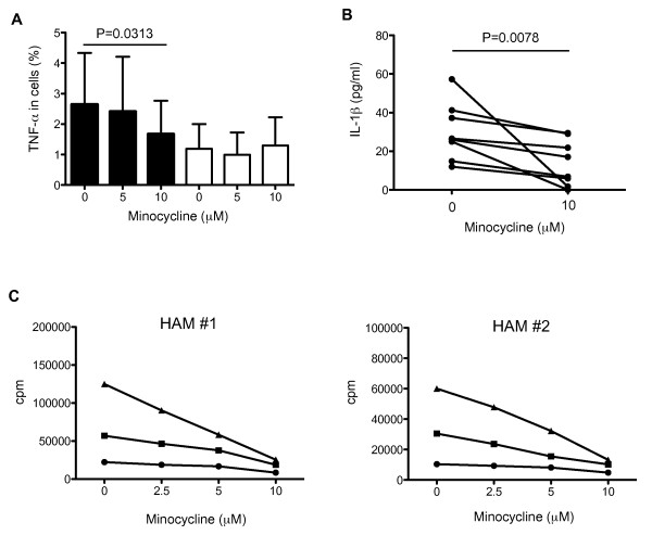 Minocycline inhibited TNF-α expression and IL-1β release in patients with HAM/TSP . (A) Dose-dependent inhibitory effects of minocycline on TNF-α expressions in CD14 + cells (closed bar) and CD4 + T cells (opened bar) of HAM/TSP patients (n = 6). The PBMCs were cultured with 0, 5 and 10 μM of minocycline for 24 hours. The frequency of CD14 + cells expressing TNF-α was significantly inhibited at 10 μM of minocycline treatment in HAM/TSP patients (p = 0.0313; Wilcoxon matched-pairs signed rank test). Error bars represent SD. (B) Inhibition of IL-1β release in PBMC culture supernatants of HAM/TSP patients by 10 μM of minocycline after culture for 24 hours (n = 8). The release of IL-1β from these cultured HAM/TSP PBMCs was significantly inhibited by minocycline treatment (p = 0.0078; Wilcoxon matched-pairs signed rank test). (C) Inhibitory effects of minocycline on spontaneous lymphoproliferation in HAM/TSP patients. The PBMCs from two HAM/TSP patients (HAM#1 and #2) were cultured with 0, 2.5, 5 and 10 μM of minocycline, and pulsed with 1 μCi [ 3 H] thymidine for 4 hours at 3 days (closed circle), 4 days (closed square) and 5 days (closed triangle). The average cpm from each well in triplicate was plotted.