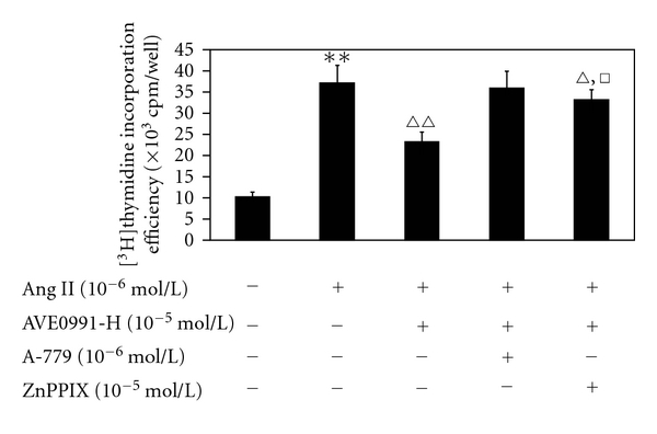 The effect of AVE0991 on the Ang II-induced VSMCs [ 3 H]thymidine incorporation efficiency with pretreatment with the HO-1 inhibitor ZnPPIX. ** P