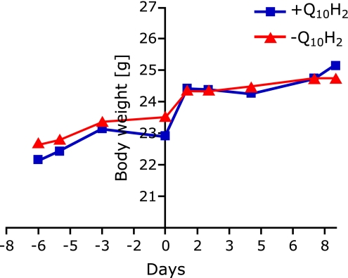 Body weight development of 10-week old C57BL6J mice during acclimation period and one-week supplementation period with ubiquinol (250 mg/kg/d) or a respective control diet. Body weights of Q 10 H 2 -treated and control animals increased slightly during acclimation period (from day 1 [−6] to day 7 [0]). Strong increases in body weights were obtained during grouping period (from day 0 to day 1) in both groups. No significant changes of body weights have been found during supplementation period from day 1 until sacrifice of mice (day 8) both in the ubquinol-treated (+Q 10 H 2 ) and control group (−Q 10 H 2 ).