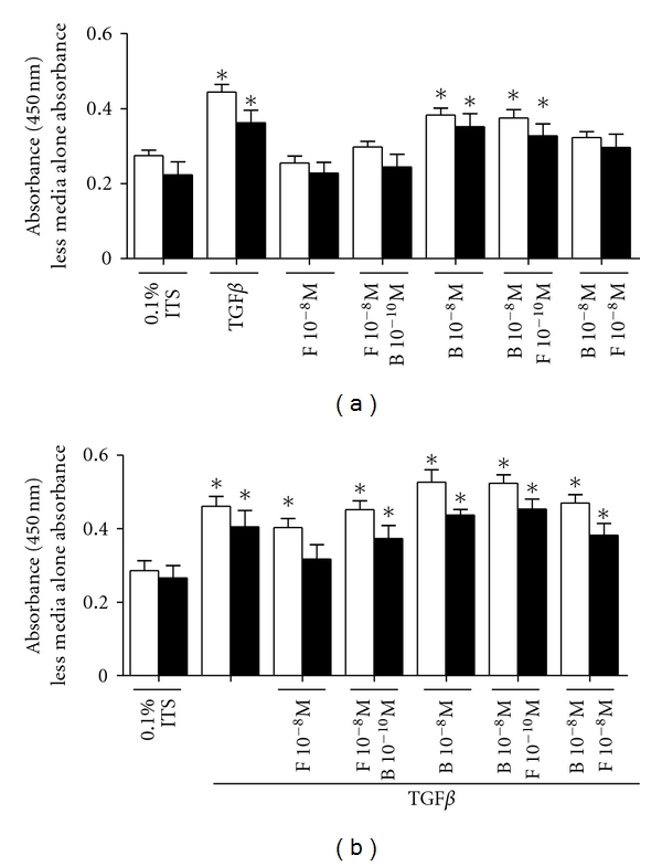 Effect of combined corticosteroids and LABAs on the deposition of fibronectin in the absence (a) or presence of TGF β (b) for 48 hrs, respectively. Data are mean ± SEM from n = 6 asthmatic (black bars) and nonasthmatic (white bars) ASM cell lines. *Significantly different from nondrug-treated control P