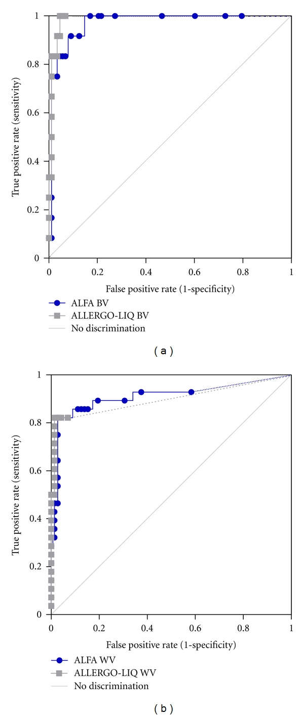 Receiver operating characteristic of ALFA and ALLERGO-LIQ for the diagnosis of bee (a) and wasp (b) venom allergy in monosensitized patients (group A) and control groups (C and D). Curve with dots indicates results for ALFA and curve with squares for ALLERGO-LIQ. Diagnosis of insect venom allergy was based on patient's history, skin testing, and detection of sIgE to bee or wasp venom by ImmunoCAP. Sensitivity/specificity for ALFA is 100%/83% (BV) and 82%/97% (WV) at a cut-off value of 10.0 RU and 100%/93% (BV) and 82%/93% (WV) for ALLERG-O-LIQ.