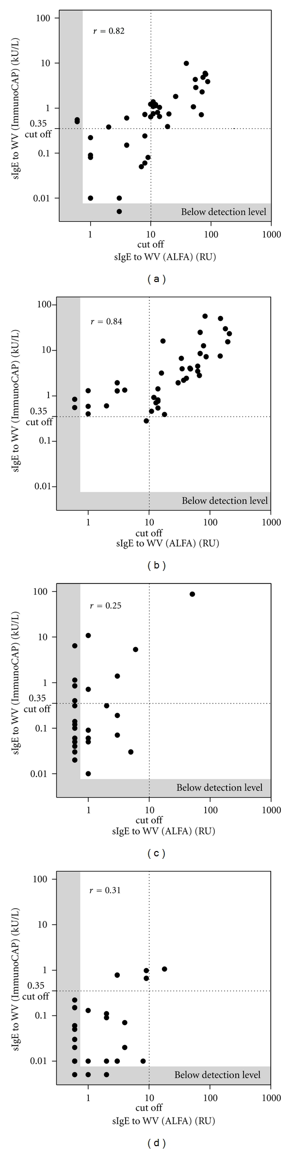Spearman correlation diagram of ALFA versus ImmunoCAP for the detection of sIgE to wasp venom. Quantitative agreement was found with a Spearman correlation coefficient of 0.82 ( P