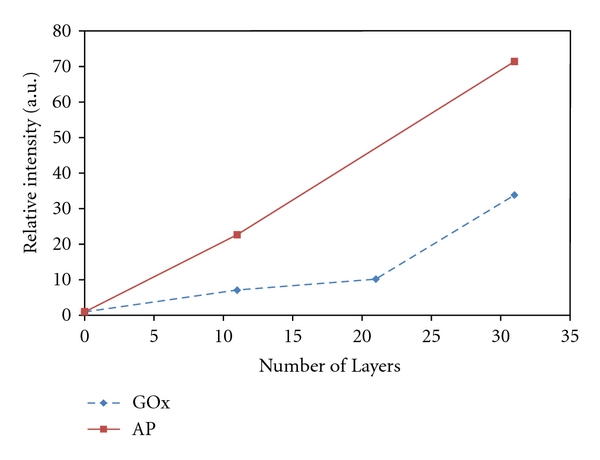 Plot of the relative intensity of chemiluminescent signal obtained from chips addressed with 0, 11, 21, and 31 layers of 200 nm biotin NPs and GOx-avidin or 0, 11, and 31 layers with streptavidin-AP.