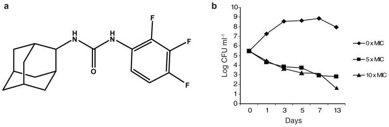 Structure and bactericidal activity of AU1235 ( a ) Structure of AU1235 ( 1 ) [1-(2-adamantyl)-3-(2,3,4-trifluorophenyl)urea] ( b ) Kill-kinetics showing decrease in viability of M. tb H37Rv in 7H9-OADC-Tween 80 medium containing AU1235 at 0.5 and 1 μg ml −1 (5 and 10 × MIC). The results for each drug concentration are representative of at least two independent experiments.