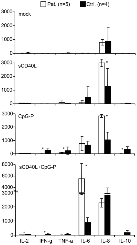 Effect of soluble CD40 ligand <t>(sCD40L)</t> on the cytokine profile. Peripheral blood mononuclear cells (PBMC) of HIV-infected patients (pat.) and control (ctrl.) donors were exposed to low-dose sCD40L (50 pg/ml) for 48 hours and subsequently stimulated with the CpG-P oligodeoxynucleotide 21798 for 20 hours. The levels of interleukin (IL-)2, interferon gamma (IFN-g), tumor necrosis factor alpha (TNF-a), IL-6, IL-8, and IL-10 were measured using a fluorescent bead assay. IL-4, IL-5, IL-12, TNF-beta, and IL-1 beta were not detected. Data are presented as mean and standard error. *p