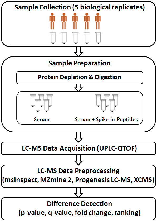 Spike-in experiment to evaluate analysis of LC-MS data generated by a label-free LC-MS method . The experiment design involves two groups of samples: (i) serum samples with spike-in peptides, and (ii) serum samples alone. LC-MS data were generated by UPLC-QTOF mass spectrometer. Four software tools (msInspect, MZmine 2, <t>Progenesis</t> LC-MS, and XCMS) were applied for LC-MS data analysis to evaluate workflows implemented.