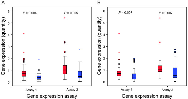 Gene expression level of MGMT is associated with promoter DNA methylation status . MGMT gene expression in methylated (blue box plots) and unmethylated (red box plots) tissue samples analyzed by two different primer/probe sets (Assay 1; Hs00172470_m1 and assay 2; Hs01037698_m1). ( A ) Methylation status based on results from qMSP. ( B ) Methylation status based on results from pyrosequencing. Abbreviation: qMSP, quantitative methylation specific PCR