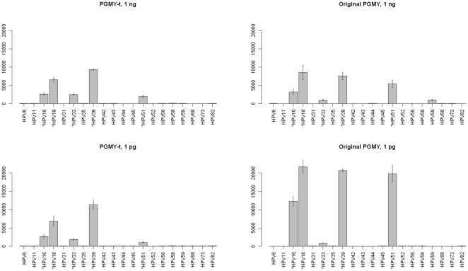 Comparison of the PGMY-t and the original PGMY multiplex PCR primer mixes as measured by HPV LDR signals on microarray. Both primer mixes at 0.2 µM primer concentration amplify all five HPV types from 1 ng of template (A) (B) and from 1 pg of template (C) (D). With the original PGMY mix at 1 ng template concentration, HPV 59 gives a false positive signal (B). HPV 33 signal is also relatively weak with the original PGMY at 1 pg template concentrations (D). Data are presented as means±SD from two independent microarrays. Y-axis shows signal intensity in arbitrary units. Asterisk (*) indicates the target HPV types present in the experiment.