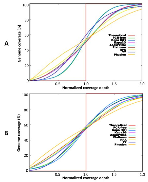 A plot of genome coverage against normalized average depth . Duplicate data sets were normalized and pooled. Variance in coverage above and below the normalized average depth (red vertical line) across the genome is shown. Deviation of sample curves from the average depth indicates level of evenness in coverage depth distribution across the genome. The closer the sample curve is to the vertical line, the more even the coverage. The theoretical curve represents average normalized depth at 100% genome coverage. A) Coverage by libraries made from P. falciparum 3D7 (1 normalized depth represents 21×). B) Coverage by libraries made from clinical isolate, PK0076 (1 normalized depth represents 11×). Kapa HiFi, Kapa2G and Platinum pfx enzymes were used in the presence of TMAC.