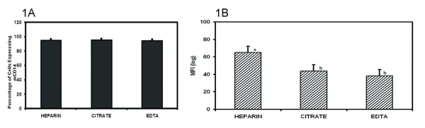 Impact of different blood anticoagulants on the surface expression of CD14 on bovine neutrophils . Whole blood samples obtained from 18 Holstein cows were anticoagulated with: sodium heparin (HEPARIN), sodium citrate (CITRATE) and ethylenediaminetetraacetic acid (EDTA). The percentage of PMN expressing mCD14 (1A) and the mean channel fluorescence intensity (MFI) (1B) was measured. Results for each treatment are the mean from 6 cows. Treatment means with different superscripts are significantly different ( p