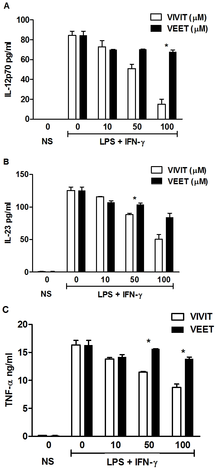 <t>11R-VIVIT</t> inhibits pro-inflammatory cytokine expression in murine macrophages. BMDMs from WT mice were either untreated or pretreated with the indicated concentrations of 11R-VIVIT or 11R-VEET for 1 h followed by LPS (100 ng/ml) and IFN-γ (10 ng/ml) for 24 h. IL-12 p70 ( A ), IL-23 ( B ) and TNF ( C ) protein secretion were assayed from supernatants by ELISA. Each result represents mean ± SE of duplicate assays from three independent experiments. * p