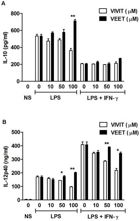 Inhibition of IL-12 p40 by 11R-VIVIT is independent of IL-10. ( A ) Murine BMDMs were either untreated or pretreated with the indicated concentrations of 11R-VIVIT (white bars) or 11R-VEET (black bars) for 1 h followed by LPS (100 ng/ml) alone or together with IFN-γ (10 ng/ml) for 24 h. IL-10 protein secretion was assayed from supernatants by ELISA. ( B ) BMDMs from Il10 −/− mice were either untreated or pretreated with the indicated concentrations of 11R-VIVIT or 11R-VEET for 1 h followed by LPS (100 ng/ml) and LPS plus IFN-γ (10 ng/ml) for 24 h. IL-12 p40 protein secretion was assayed from supernatants by ELISA. Results represent the mean ± SD for duplicate assays from three independent experiments. * p