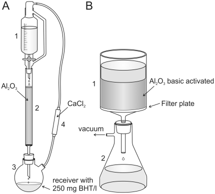 Removal of peroxides from THF and DBE. A : Apparatus for peroxide cleaning of THF 1 : Dropping funnel with pressure compensation. 2 : Chromatography column filled with basic activated aluminum oxide activity grade Brockman 1 3 : Two necked round bottom flask 4 : Drying tube filled with calcium chloride. B : Apparatus for peroxide removal in DBE and BABB 1 : Filter unit with filter plate (16–40 µm pore size) 2 : Vacuum tight filtering flask.