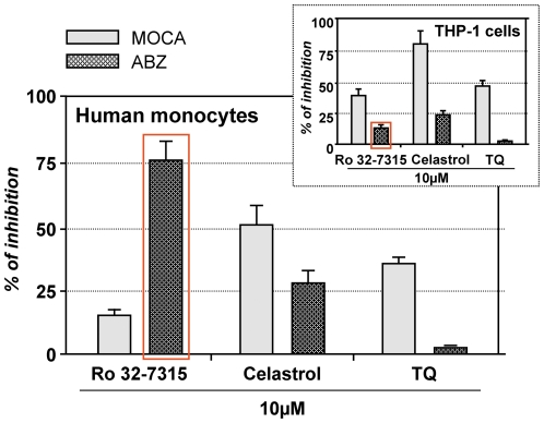 Effects of Ro 32-7315, Celastrol and TQ on MOCA and ABZ substrates hydrolysis by human monocytes as compared to the THP-1 cell line (inset). The enzymatic activity was determined for viable intact cells using MOCA and ABZ substrates (n = 3). Thus, 0.5×10 6 /ml of viable cells were incubated with 5 µM of the substrate in Ca 2+ and Mg 2+ free HBSS in the presence of compounds (10 µM). Fluorescence intensity was monitored for 600 s, and the rates of the peptide hydrolysis were then calculated from the linear section of the fluorescence curve. The inhibitory potency of the compounds was calculated by divining the reaction rates of substrate hydrolysis obtained for different compounds concentrations (V(substrate) [inhibitor] ) by substrate hydrolysis reaction rate with DMSO addition ( V(substrate) [0.1% DMSO] ). Inhibitory potency (%) = 100%−(V(substrate)[inhibitor]/V(substrate)[0.1% DMSO])×100%.