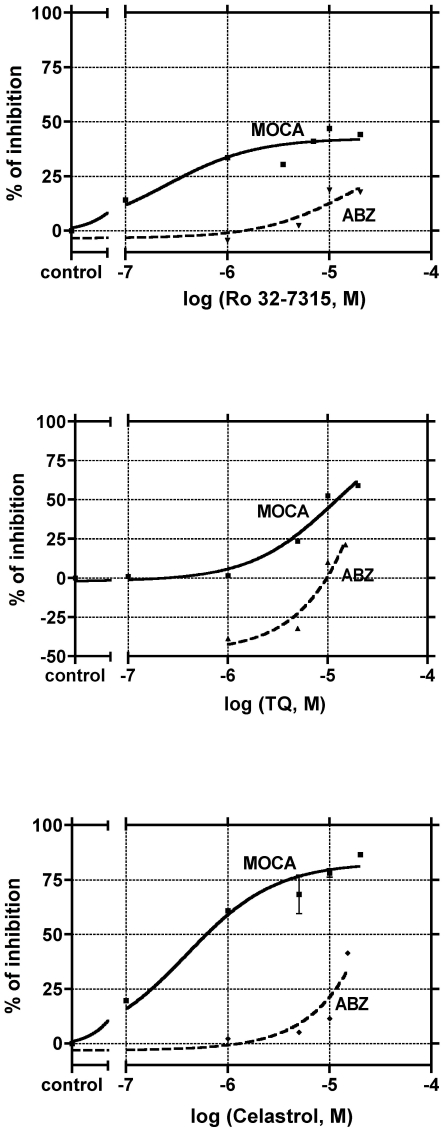 Effects of Ro 32-7315, Celastrol and TQ on MOCA and ABZ substrates hydrolysis by THP-1 cells. The viable intact THP-1 cells (0.5×10 6 cells/ml) were incubated with 5 µM of the MOCA or ABZ substrate in Ca 2+ and Mg 2+ free HBSS in the presence of various concentrations of Ro 32-7315, Celastrol or TQ. The final DMSO concentration in the reaction mixture was 0.1%. The fluorescence intensity was monitored for 600 s and the rates of the substrates hydrolysis were calculated from the linear section of the fluorescence curve. To estimate the accurate inhibitory potency of the tested compounds, the reaction rates of MOCA hydrolysis obtained for different compounds concentrations (V(MOCA) [inhibitor] ) were divided by MOCA hydrolysis reaction rate in the presence of 0.1%DMSO ( V(MOCA) [0.1% DMSO] ). Inhibitory potency (%) = 100%−(V(MOCA) [inhibitor] /V(MOCA) [0.1% DMSO] )×100%.