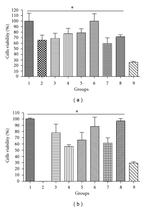 Cells viability treated with chitosan nanoparticules (a) containing the VR1412  β -gal plasmid DNA. Group 1: negative control (KB cells); Group 2: naked DNA; Group 3: Ch-DNA nanoparticule with a Mw = 5KDa chitosan; Group 4: Ch-PEG-FA-DNA nanoparticule with a Mw = 5KDa chitosan; Group 5: ch-DNA nanoparticule with a Mw = 25KDa chitosan; Group 6: Ch-PEG-FA-DNA with a Mw = 25KDa chitosan; Group 7: Ch-DNA with a Mw = 50KDa chitosan; Group 8: Ch-PEG-FA-DNA nanoparticule with a Mw = 50KDa chitosan; Group 9: Lipofectamine. (b) Chitosan nonconjugated with DNA, Group 1: negative control; Group 3: Mw = 5KDa chitosan; Group 4: Mw = 5KDa chitosan combined with FA; Group 5: Mw = 25KDa Chitosan; Group 6: Mw = 25KDa chitosan combined with FA; Group 7: Mw = 50KDa chitosan; Group 8: Mw = 50KDa chitosan combined with FA; Group 9: lipofectamine. *Statistical significant differences compared with positive control ( P