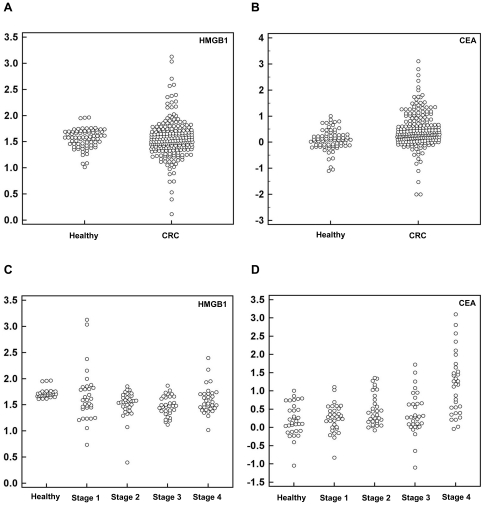 Serum HMGB1 levels are increased in colorectal cancer patients. The sera of 219 cancer patients were screened using HMGB1 ELISA, and the findings were compared with those of 75 non-cancerous healthy controls. Serum CEA levels were also measured in both groups. Each serum value was transferred to natural logarithm to draw a data comparison plot. (A) Serum HMGB1 levels were 1.5-fold higher in cancer patients than in healthy controls (the mean serum concentrations were 58.8±126.2 ng/mL in colorectal cancer patients and 39.7±16.2 ng/mL in control subjects). The P-value was calculated by the Welch's t-test ( = 0.03) (B) Serum CEA levels were elevated in cancer patients compared to those in healthy controls (the mean serum concentrations were 18.3±100.8 ng/mL in patients with colorectal carcinoma and 1.9±1.8 ng/mL in control subjects). The P-value was calculated by the Welch's t-test ( = 0.02) (C) HMGB1 concentrations were depicted according to different tumor stages. (D) CEA concentrations were depicted according to different tumor stages. CEA levels were elevated in advanced tumor stages.