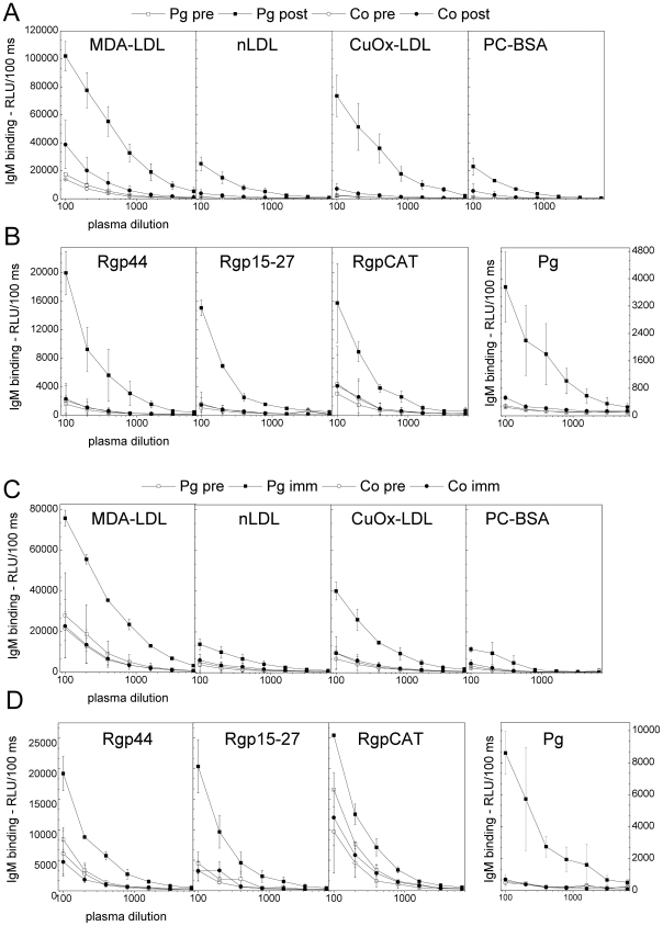 Dilution curves of mouse plasma IgM binding to antigens. A, B) C57BL/6 mice were immunized with heat-killed P. gingivalis ATCC33277 (Pg) and controls (Co) received saline. The plasma was diluted 1∶100–1∶6400 and IgM binding to MDA-LDL, CuOx-LDL, native LDL, PC-BSA (A), P. gingivalis and recombinant gingipain domains Rgp44, Rgp15–27 and RgpCAT (B) were determined before (pre) and after (post) immunization with chemiluminescence immunoassay. Mean ± SD for two samples is shown. C, D) LDLR −/− mice were immunized with killed P. gingivalis (3 strains mixed) (Pg) and controls (Co) received PBS. Pooled plasma from two mice was used for each dilution curve, and mean ± SD for two dilution curves is shown. IgM binding to MDA-LDL, CuOx-LDL, native LDL, PC-BSA (C), P. gingivalis and recombinant gingipain domain Rgp44, Rgp15–27 and RgpCAT (D) were determined before (pre) and after the second booster immunization (imm) as described.