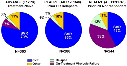 Treatment Outcome in Patients from Phase 3 Telaprevir Studies. Data from ADVANCE includes only the T12PR arm and data from REALIZE includes pooled TVR arms. 'Other' includes patients with missing SVR assessment and patients with HCV RNA > 25 IU/mL at last study dose but who did not have viral breakthrough. 'Relapse' here is calculated using a denominator of total number of patients, and so differs from a relapse rate calculated in Figure 8 which uses patients with undetectable HCV RNA at the end of treatment. 'SVR' rates here are calculated as in the INCIVEK USPI, which utilized the last recorded HCV RNA assessment; in case of missing data, the last HCV RNA assessment from week 12 of follow-up onward was used. For the determination of SVR and relapse rates, the lower limit of quantification (
