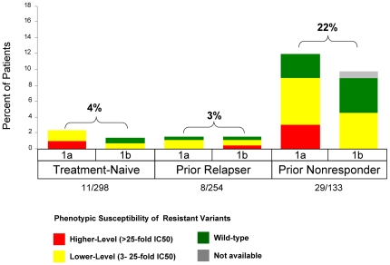 Frequency of Phenotypic Resistance Profiles in Patients who Relapse by Prior Response and Subtype in Phase 3 Studies (includes the T12/PR arm of ADVANCE and pooled TVR arms of REALIZE). Relapse was defined as HCV RNA > 25 IU/mL during follow-up after