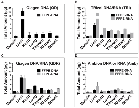 DNA/RNA extractions using archived human specimens. Four different methods were tested on seven different archived tissues: (A) Qiagen QIAamp DNA FFPE kit for DNA (QD), (B) TRIzol DNA/RNA extraction method for DNA and RNA (TRI), (C) Qiagen AllPrep DNA/RNA FFPE kit for DNA and RNA (QDR), and (D) Ambion RecoverAll™ Total Nucleic Acid Isolation (AMB) for DNA and for RNA. Each nucleic acid extraction was done in triplicate to determine technical reproducibility.
