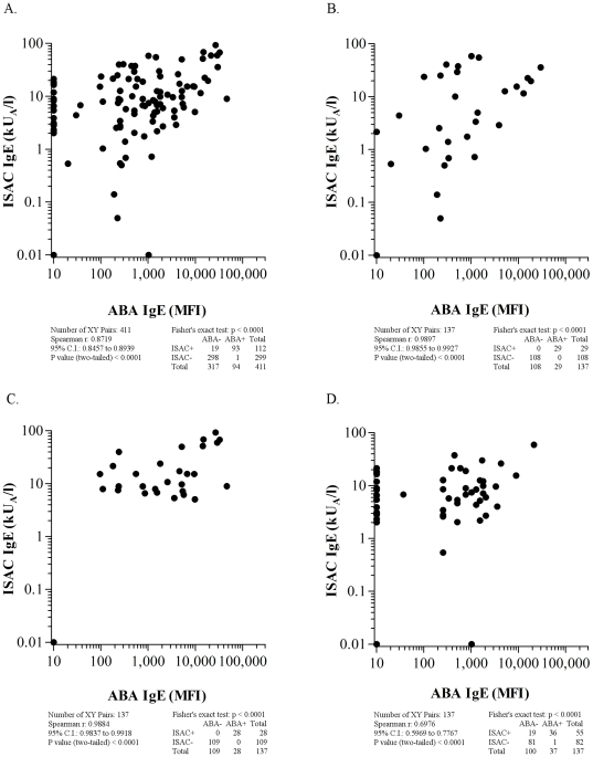 ABA versus ISAC correlation results on 137 serum samples selected on the basis of nDer s 1, nPen m 1, and nPru p 3 mutually exclusive IgE positivity are reported. Panel A: All 411 IgE values, obtained by testing the three allergens; Panel B: 137 IgE results obtained on nDer s 1 allergen; Panel C: 137 IgE results obtained on nPen m 1 allergen; Panel D: 137 IgE results obtained on nPru p 3 allergen. For graphical visualization needs on log scales, zero values for ABA were set at 10 MFI on the X axis, and at 0.01 kU/l for ISAC values on the Y axis. The Spearman r correlation coefficient, the χ 2 and the Fisher's exact tests were used where applicable.