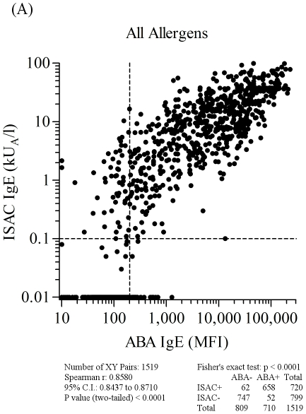 ABA versus ISAC IgE correlation results on 1,519 serum samples selected on the basis of any of the allergen specificities reported in Table S1 , using the two micro systems. Letter flag (A) in figure 5 indicates it as part of the results shown also in figures 6 , 7 , and 8 . Consecutive letters are used on purpose to recall result type continuity across the four figures. Allergen nature, being either natural or recombinant, matched for both tests. Vertical dashed lines represent the arbitrary ABA negative cut off value. Horizontal dashed lines mark the value range where ISAC IgE determinations are not always reproducible (unpublished data). For graphical visualization needs on log scales, zero values for ABA were set at 10 MFI on the X axis, and at 0.01 kU/l for ISAC values on the Y axis. The Spearman r correlation coefficient was calculated and the χ 2 test was used for statistical purposes. Statistical results are reported below the graph.