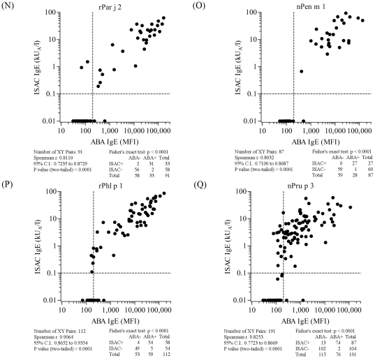 ABA versus ISAC correlation results on serum samples selected on the basis of the allergen specificities reported in each panel and listed in Table S1 . Letter flags, namely N, O, P, Q, in figure 8 indicate them as parts of the results shown also in figures 5 , 6 , and 7 . Consecutive letters are used on purpose to recall result type continuity across the four figures. Allergen nature, being either natural or recombinant, matched for both tests. Vertical dashed lines represent the arbitrary ABA negative cut off value. Horizontal dashed lines mark the value range where ISAC IgE determinations are not always reproducible (unpublished data). For graphical visualization needs on log scales, zero value for ABA was set at 10 MFI on the X axis, and at 0.01 kU/l for ISAC value on the Y axis. The Spearman r correlation coefficient was calculated and the Fisher's exact test was used for statistical purposes. Statistical results are reported below each graph.