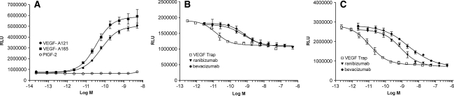 The effects of <t>VEGF</t> Trap, <t>ranibizumab</t> and bevacizumab on luciferase activation induced by VEGF-A 121 and VEGF-A 165 in HEK293/VEGFR2 cells. a Dose response curves for VEGF-A 121 and VEGF-A 165 with EC 50 values of 70 and 30 pM, respectively. PlGF-2 was not active in this assay. b Serial dilutions of VEGF Trap ( open box ), ranibizumab ( triangle ) or bevacizumab ( closed circle ) were added to HEK293/VEGFR2 cells along with 20 pM of VEGF-A 121 . c Serial dilutions of VEGF Trap ( open box ), ranibizumab ( triangle ) or bevacizumab ( closed circle ) were added to HEK293/VEGFR2 cells along with 20 pM of VEGF-A 165 . The cells were incubated for 6 h and OneGlo luciferase substrate was then added to each well. The plates were read on a luminometer and the data were plotted using a four parameter curve fit with GraphPad Prism. Each point represents a replica of 3 wells at each concentration