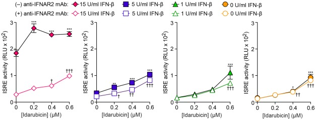 Effect of IFN-receptor blockade on idarubicin stimulation of ISRE activity. Idarubicin concentration-response for ISRE activity without and with treatment with IFN-β (1, 5, and15 U/ml) in the absence or presence of anti-IFNAR2 blocking mAb. *,† = p
