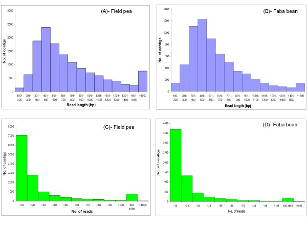 Frequency histograms showing the distribution of number of <t>contigs</t> versus function of read length (A, B)/no. of reads (C, D) in field pea and <t>faba</t> bean, respectively .