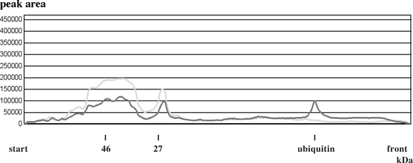 Overlay of the densitogram curves before and after ubiquitylprotein-isopeptidase incubation of the white muscle extract . Figure 8b shows the densitogram curves before (green lane) and after (red lane) enzyme incubation of 200 μg white muscle-extract and 25 μg ubiquitylprotein-isopeptidase (see material). The batches incubated with ubiquityl-isopeptidase had a final concentration of 50 mM tris/HCl, 1 mM DTE, 50 μM PMSF and 5 μg/ml <t>leupeptine,</t> pH 8.0. After incubation at 37°C for a given time (60 min) in a waterbath the reaction was irreversible inhibited by an final concentration of 5 mM iodacetamide and 10% w/v TCA (final concentration 5% TCA, 20 min, 0°C). Each batch was incubated with 25 μg ubiquitylprotein-isopeptidase. both densitograms were overlayed to estimate the release of unconjugated (free) ubiquitin after ubiquitylprotein-isopeptidase incubation.